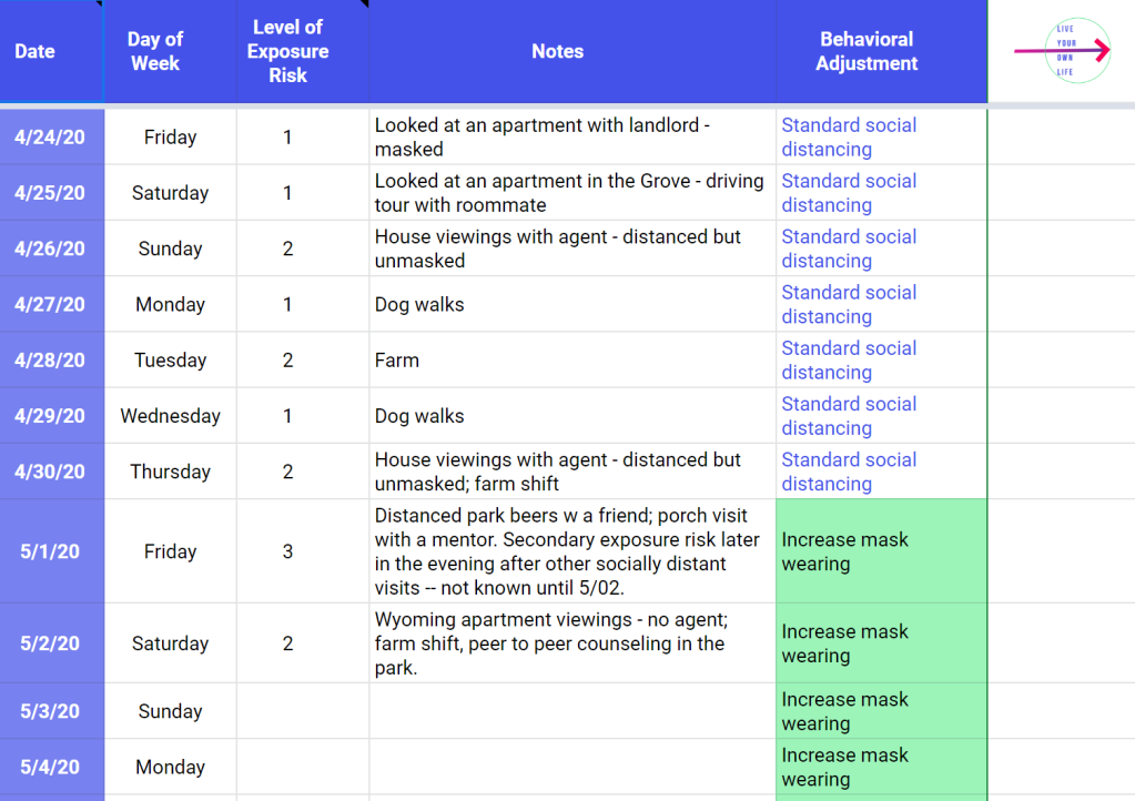 A screenshot of an spreadsheet tracking daily social distancing behaviors.